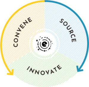 Energize Health's method is Convene, Source, Innovate
